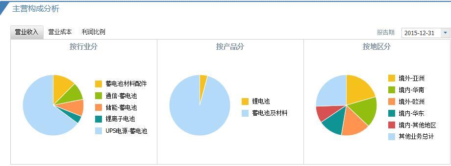 雄韬股份主营构成.jpg